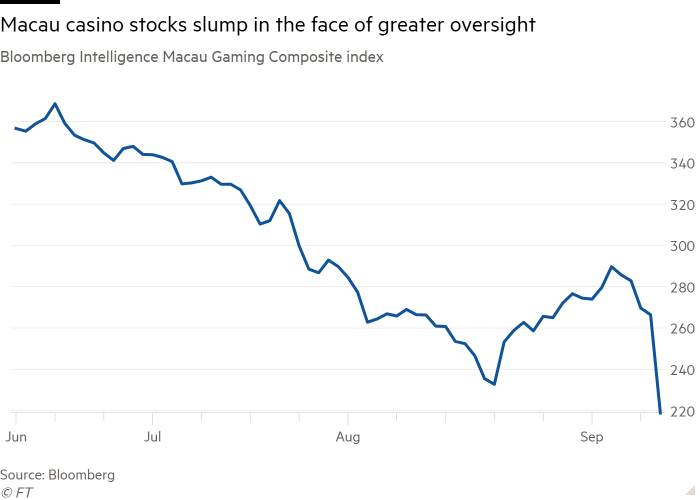 Line chart of Bloomberg Intelligence Macau Gaming Composite index showing Macau casino stocks slump in the face of greater oversight