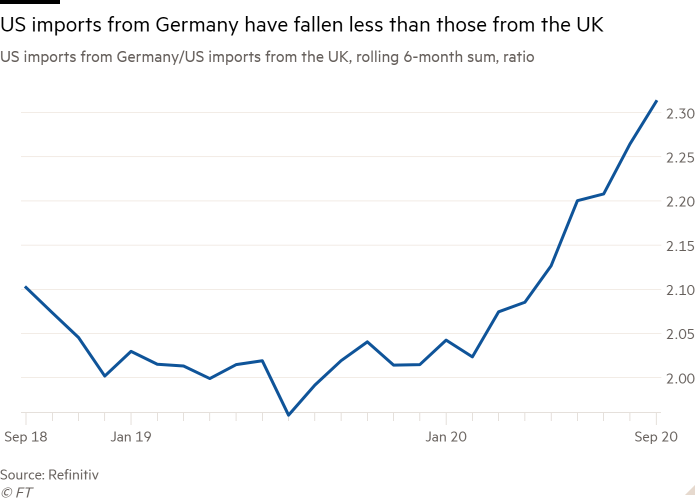Line chart of US imports from Germany/US imports from the UK, rolling 6-month sum, ratio, showing that US imports from Germany have fallen less than those from the UK
