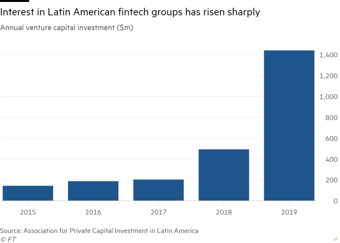 Column chart of Annual venture capital investment ($m)  showing Interest in Latin American fintech groups has risen sharply