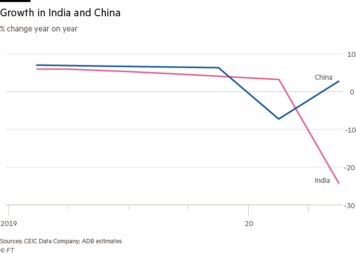 Growth in India and China