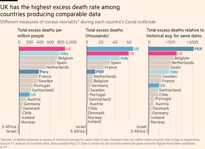 A chart showing the UK has had more excess deaths per capita during its Covid outbreak than any other country in the world, and more in total than any country except the US