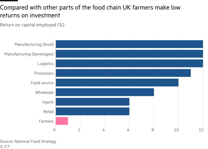 Chart of return on captial investment, showing that compared with other parts of the foodchain, UK farmers make low returns