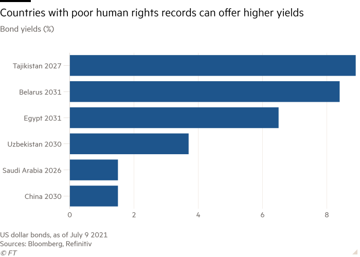 Bar chart of Bond yields (%) showing Countries with poor human rights records can offer higher yields