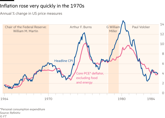 The chart shows that inflation rose rapidly in the 1970s