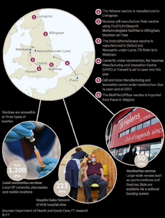 Un mapa que muestra los principales sitios de fabricación de las vacunas Covid-19 que circulan actualmente en el Reino Unido, así como una explicación de los tres tipos diferentes de sitios de vacunación.