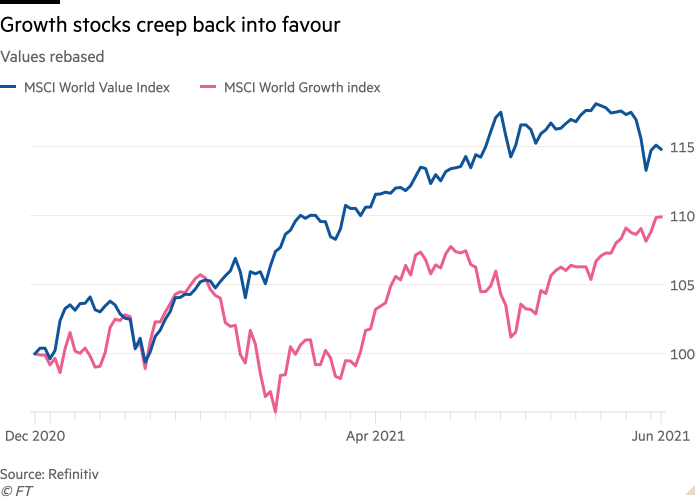 The value line chart has been re-created, with growth stocks returning to favor