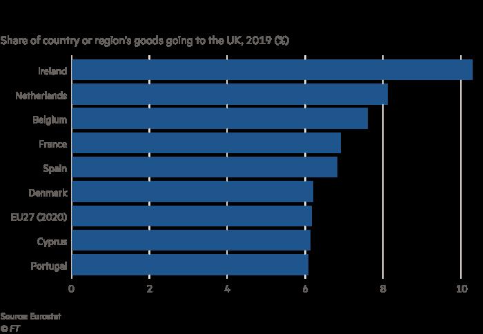 نمودار نشان دهنده سهم کالاهایی که از کشورهای مختلف اتحادیه اروپا در سال 2020 به انگلیس می رود. ارزش کل برای EU27 حدود 6٪ است
