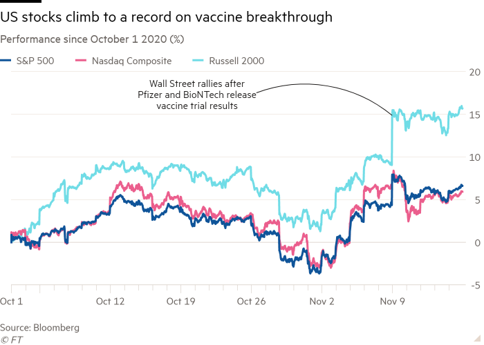 Line chart of Performance since October 1 2020 (%) showing US stocks climb to a record on vaccine breakthrough