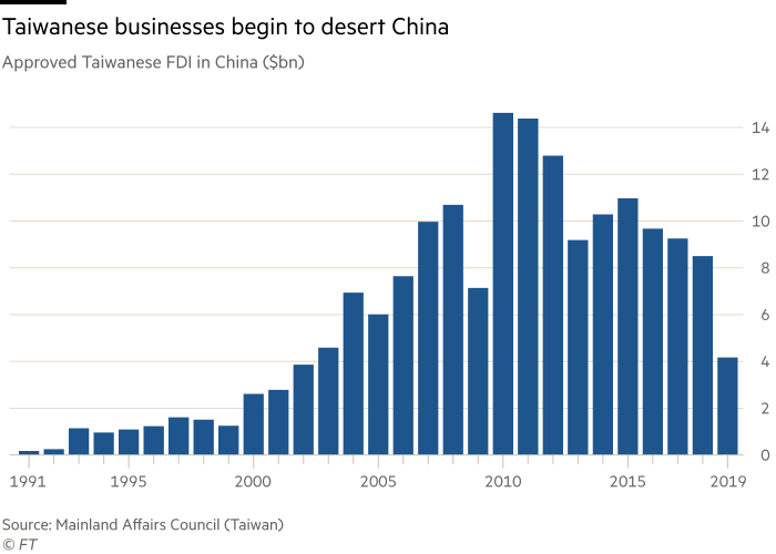 Chart shows approved Taiwanese FDI in China ($bn) showing Taiwanese businesses begin to desert China