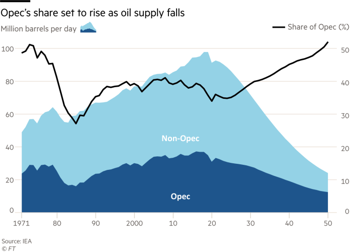 Opec's share set to rise as oil supply falls. Chart showing oil supply in million barrels per day against Opec's share of the market. Oil supply has peaked at just under 100m barrels per day and is expected to fall to 24m by 2050