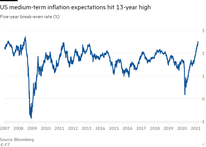 Line graph of the five-year break-even rate (%) showing that medium-term inflation expectations in the United States have reached their highest level in 13 years