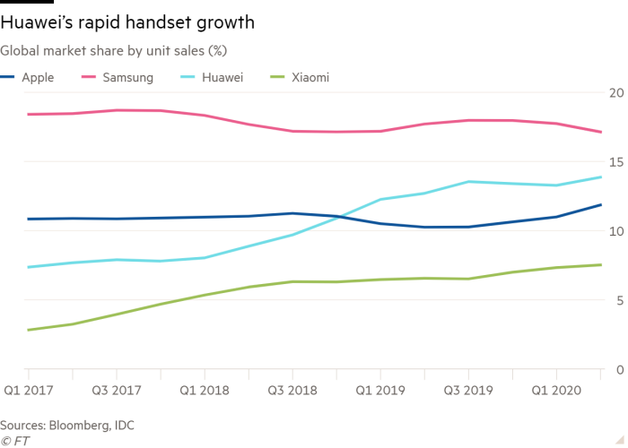Line chart of Global market share by unit sales (%) showing Huawei's rapid handset growth