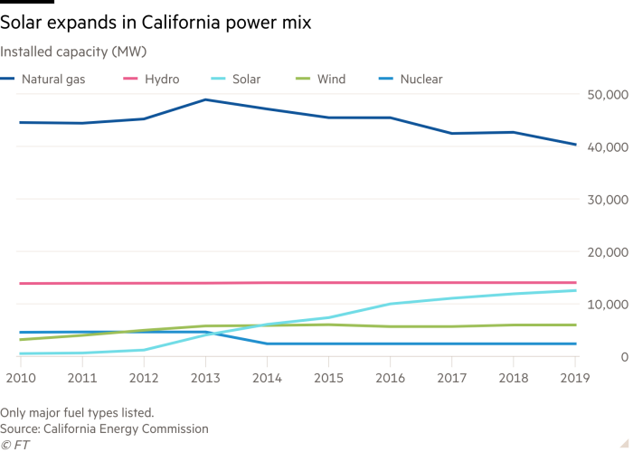 Line chart of Installed capacity (MW) showing Solar expands in California power mix