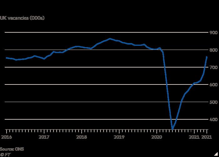 UK job vacancies (000s) line chart shows that job vacancies are returning to pre-pandemic levels