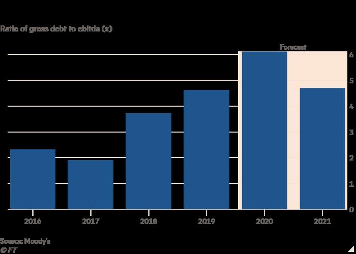 Column chart of Ratio of gross debt to ebitda (x) showing Debt leverage increases at Joye Media