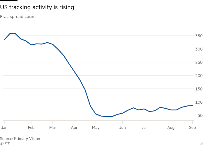Line chart of Frac spread count showing US fracking activity is rising