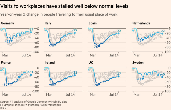 Chart showing that visits to workplaces have stalled well below normal levels