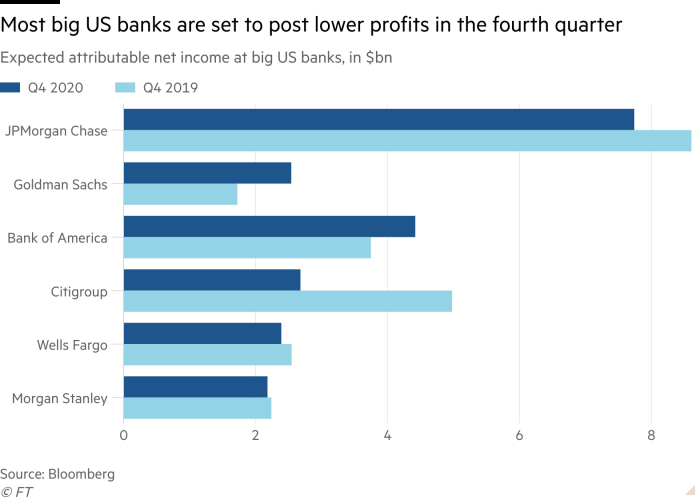Bar chart of Expected attributable net income at big US banks, in $bn showing Most big US banks are set to post lower profits in the fourth quarter
