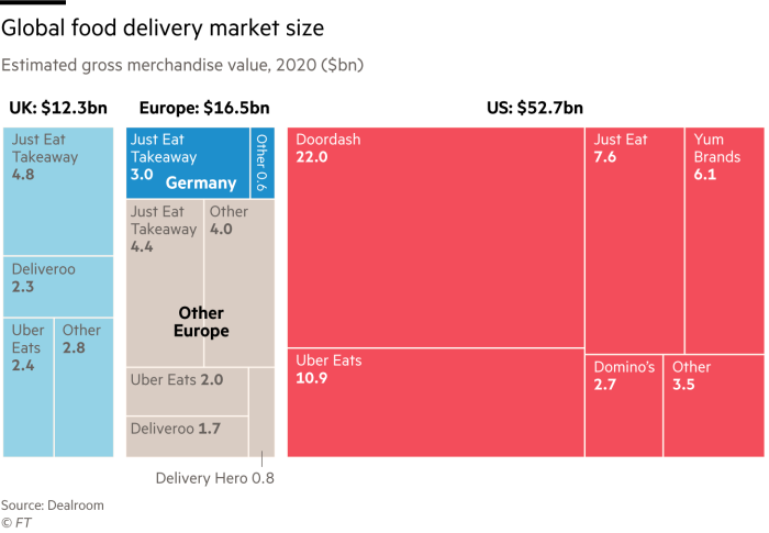 Treemap showing the global food delivery market size