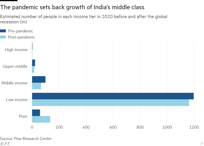 Bar chart of Estimated number of people in each income tier in 2020 before and after the global recession (m) showing The pandemic sets back growth of India's middle class