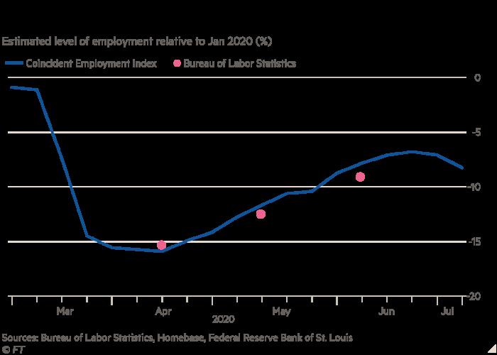 Household surveys suggest slowdown in US job gains