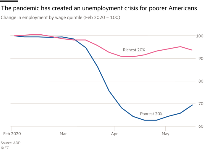 Chart showing the pandemic has created an unemployment crisis for poorer Americans, change in employment by wage quintile (Feb 2020 = 100)