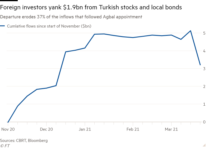Line chart of Departure erodes 37% of the inflows that followed Agbal appointment showing Foreign investors yank $1.9bn from Turkish stocks and local bonds