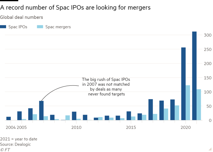 Column chart of Global deal numbers showing A record number of Spac IPOs are looking for mergers