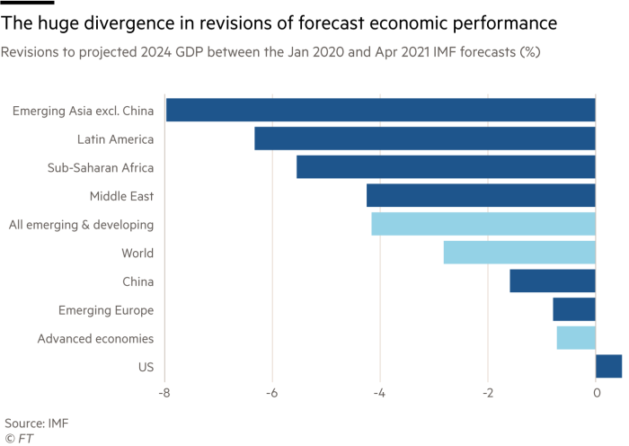Chart showing revisions to projected 2024 GDP between the Jan 2020 and Apr 2021 IMF forecasts