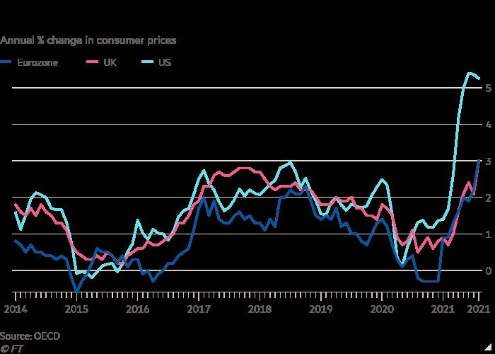 Gráfico de líneas del cambio porcentual anual en los precios al consumidor que muestra que la inflación ha aumentado más rápido de lo esperado en las economías desarrolladas