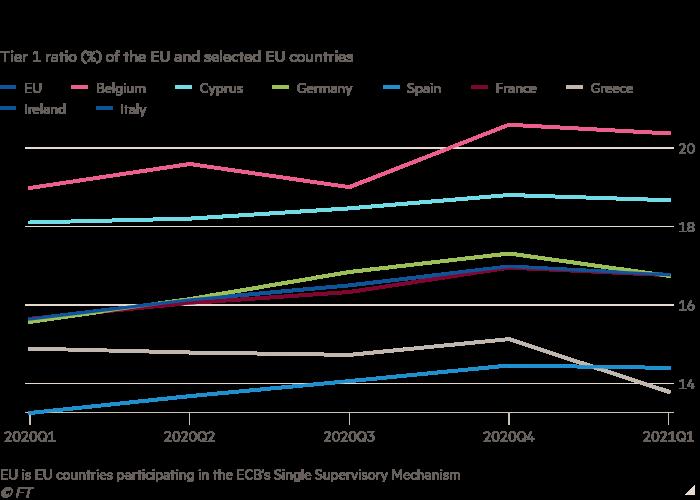 Lyngrafiek van vlak 1 -verhouding (%) van die EU en geselekteerde EU -lande wat toon dat Europese banke 'n hupstoot gegee het aan die ekwiteit deur die pandemie