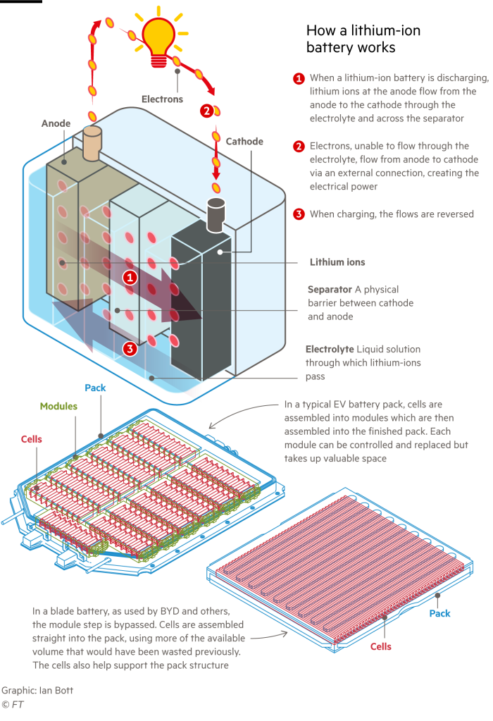 Diagram explaining how a lithium-ion battery works plus the difference between a typical electric vehicle battery and a blade battery