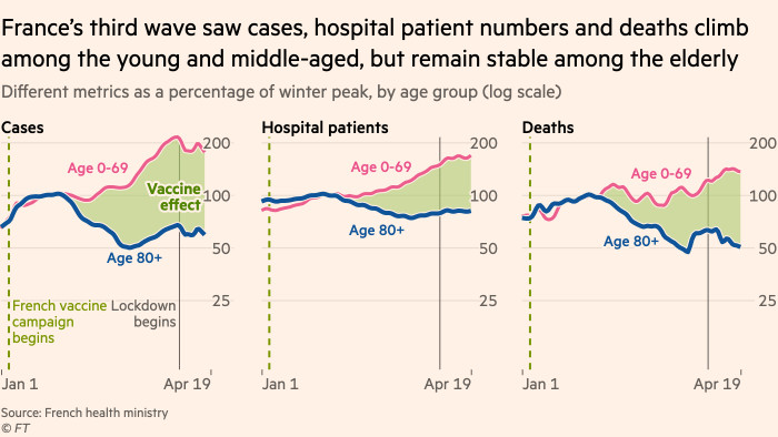 Chart showing that France's third wave saw cases, hospital patient numbers and deaths climb among the young and middle-aged, but remain flat or falling among the elderly