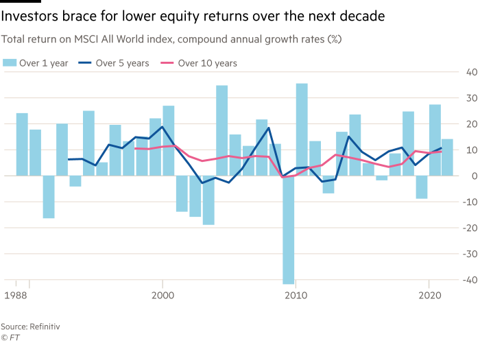 Chart shows total return on MSCI All World index, compound annual growth rates (%) showing investors are bracing for lower equity returns over the next decade