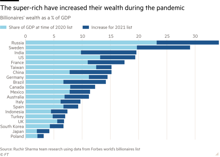 The super-rich have increased their wealth during the pandemic. Chart showing Billionaires' wealth as a % of GDP. Russia comes out on top at almost 35%