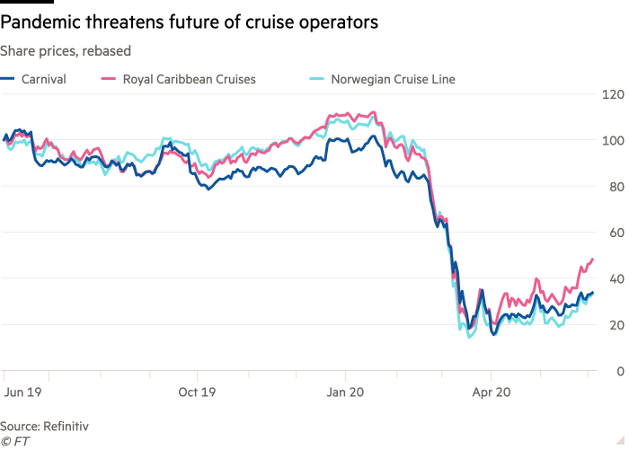 Line chart of Share prices, rebased showing Pandemic threatens future of cruise operators