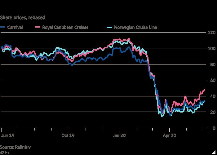 股价折线图,重新显示了流行病威胁邮轮运营商的未来。