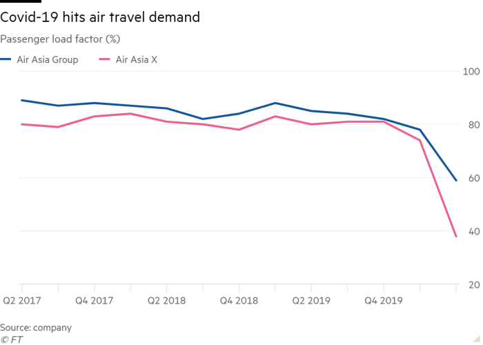 Line chart of Passenger load factor (%) showing Covid-19 hits air travel demand