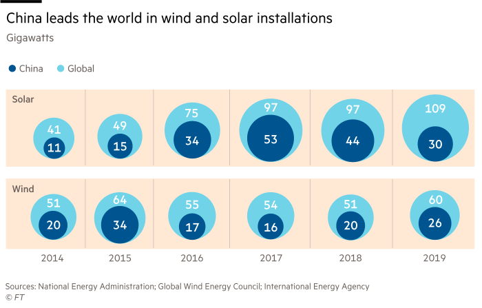 Graphic showing that China is the world leader in wind and solar power plants, comparison between China and the rest of the world, output in gigawatts from 2016 to 2019