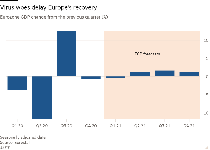 Column chart of Eurozone GDP change from the previous quarter (%) showing Virus woes delay Europe's recovery