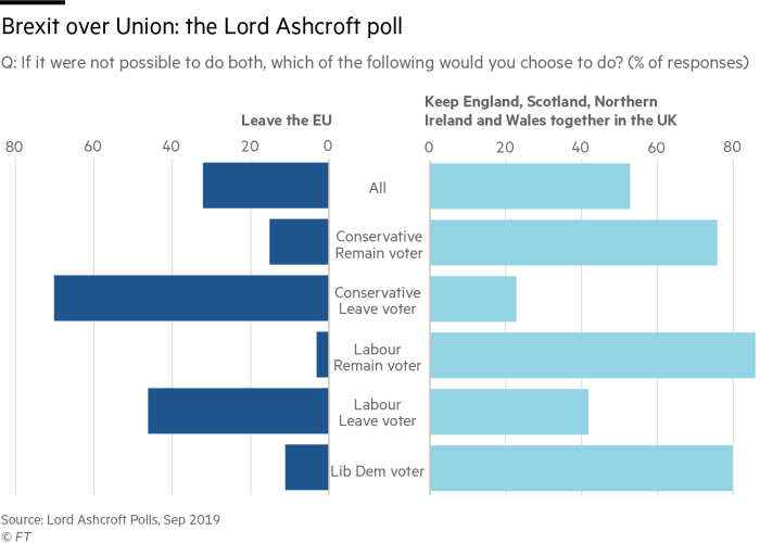 Brexit over Union: the Lord Ashcroft poll