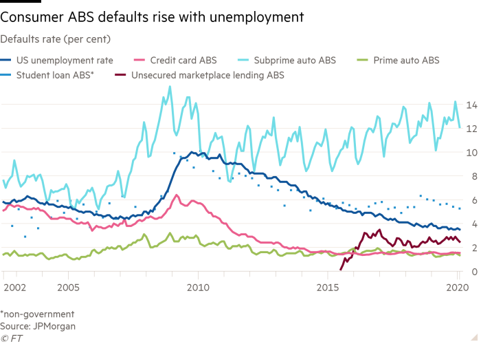 Line chart of defaults rate (per cent) showing Consumer ABS defaults rise with unemployment