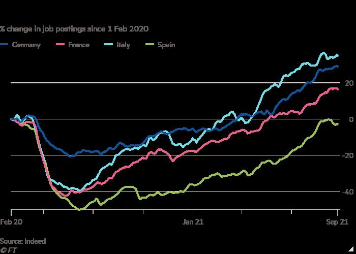 自 2020 年 2 月 1 日以来招聘广告百分比变化的折线图显示了欧元区职位空缺的增加