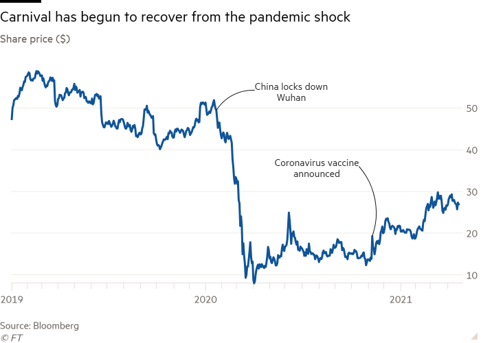 Line chart of the share price ($) showing that Carnival has started to recover from the pandemic shock