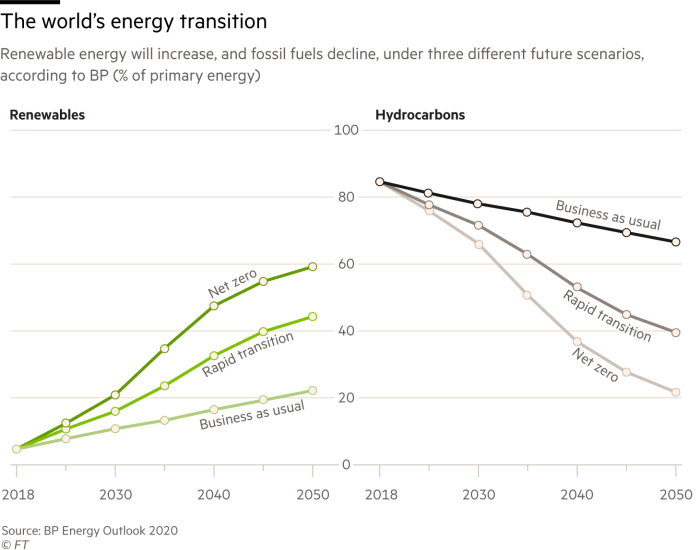 The world's energy transition. Chart showing Renewable energy will increase, and fossil fuels decline, under three different future scenarios,according to BP (% of primary energy)