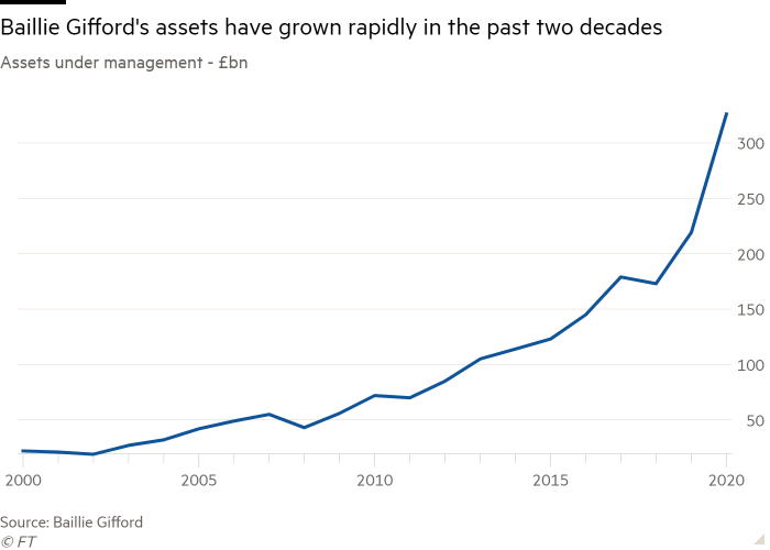Line chart of Assets under management - £bn showing Baillie Gifford's assets have grown rapidly in the past two decades