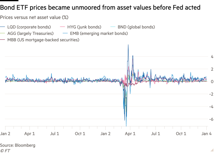 Line chart of Prices versus net asset value (%) showing Bond ETF prices became unmoored from asset values before Fed acted