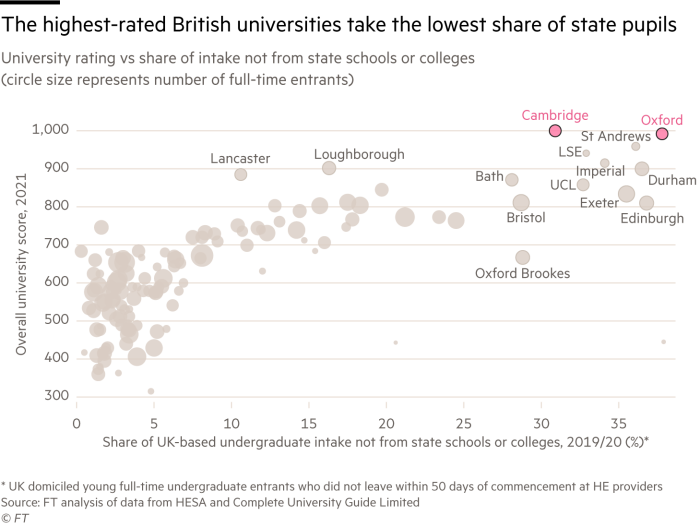 Chart of university rating vs share of intake not from state schools or colleges that shows the highest-rated universities, such as Oxford and Cambridge, take the lowest share of state pupils