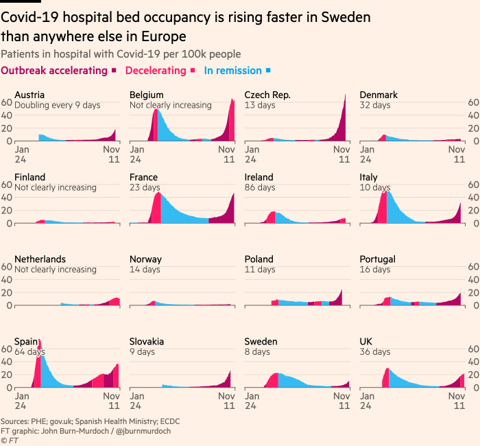 Chart showing that hospital admissions are rising again across most of Europe
