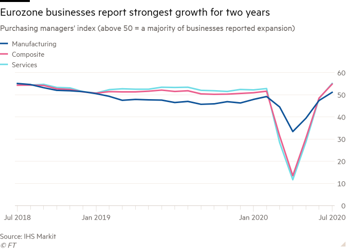 Line chart of Purchasing managers' index (above 50 = a majority of businesses reported expansion) showing Eurozone businesses report strongest growth for two years